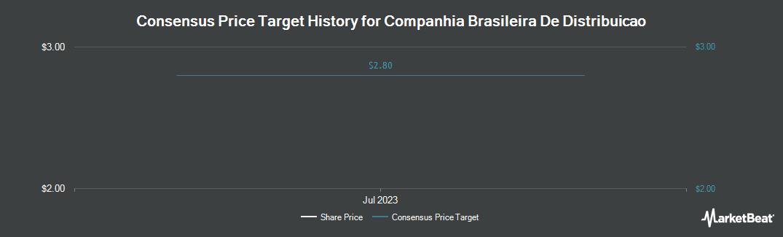Price Target History for Companhia Brasileira de Distribuicao (NYSE:CBD)