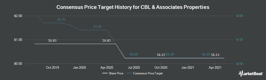 Price Target History for CBL & Associates Properties (NYSE:CBL)