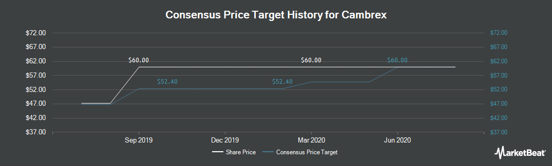 Price Target History for Cambrex (NYSE:CBM)