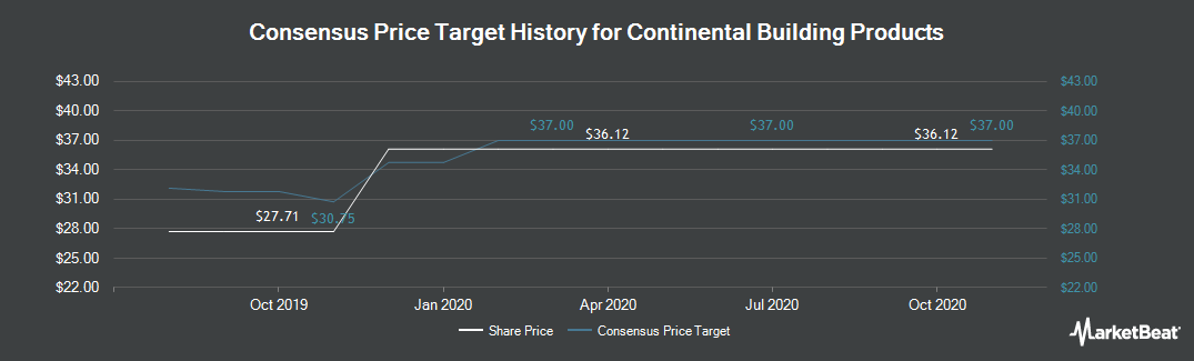 Price Target History for Continental Building Products (NYSE:CBPX)