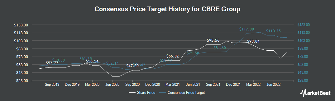 Price Target History for CBRE Group (NYSE:CBRE)