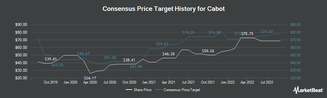 Price Target History for Cabot (NYSE:CBT)