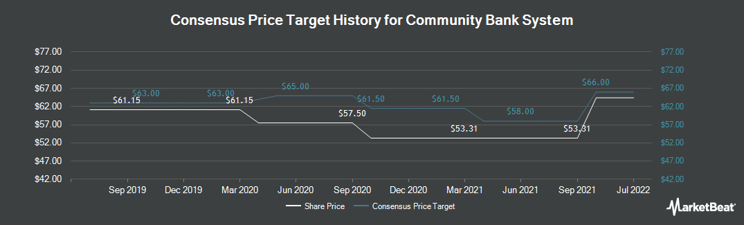 Price Target History for Community Bank, N.A. (NYSE:CBU)