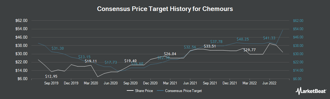 Price Target History for Chemours Co (NYSE:CC)