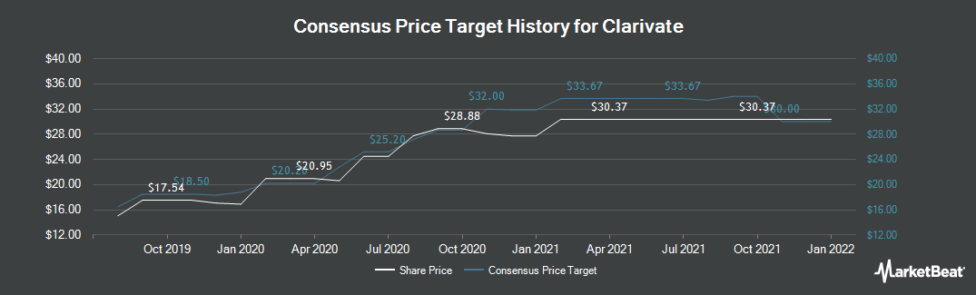 Price Target History for Calgon Carbon (NYSE:CCC)