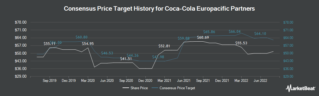 Price Target History for Coca-Cola European Partners (NYSE:CCEP)