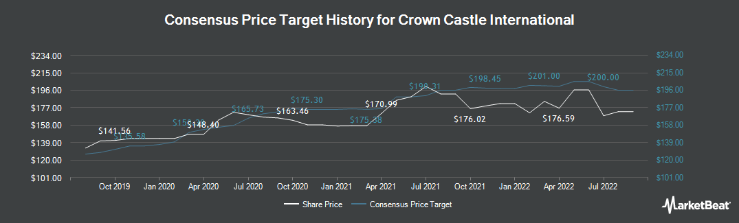 Price Target History for Crown Castle International (NYSE:CCI)