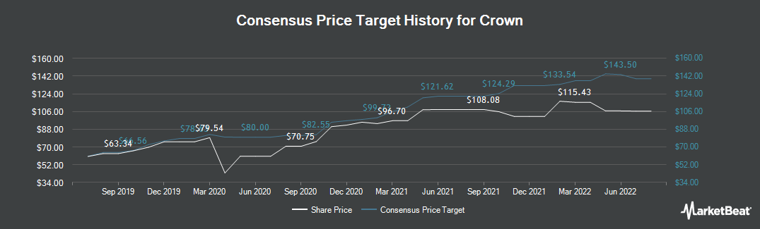 Price Target History for Crown Holdings (NYSE:CCK)