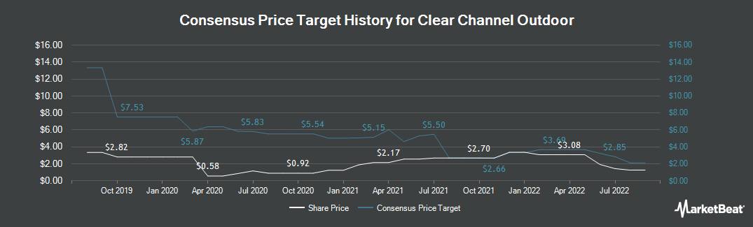 Price Target History for Clear Channel Outdoor (NYSE:CCO)