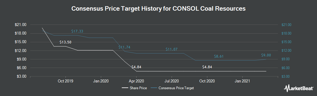 Price Target History for CONSOL Coal Resources (NYSE:CCR)