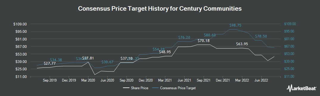 Price Target History for Century Communities (NYSE:CCS)