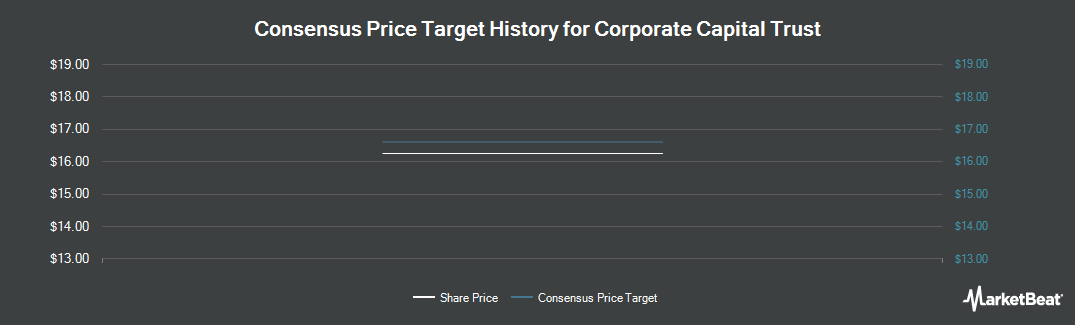 Price Target History for Corporate Capital Trust (NYSE:CCT)