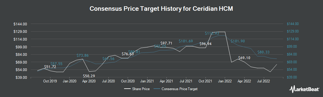 Price Target History for Ceridian HCM (NYSE:CDAY)