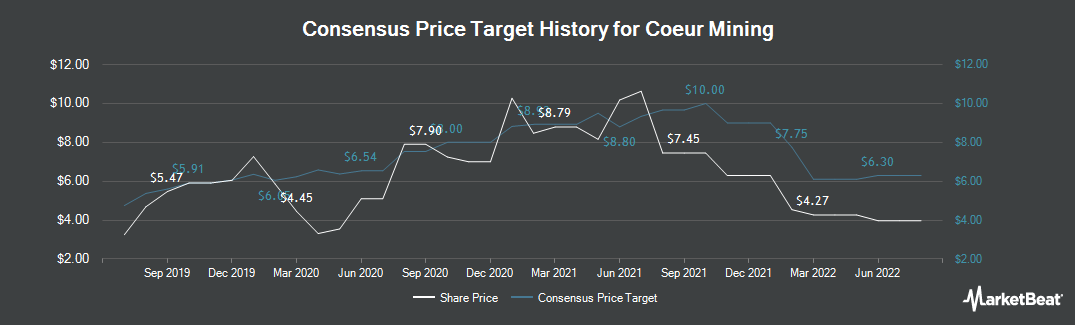 Price Target History for Coeur Mining (NYSE:CDE)