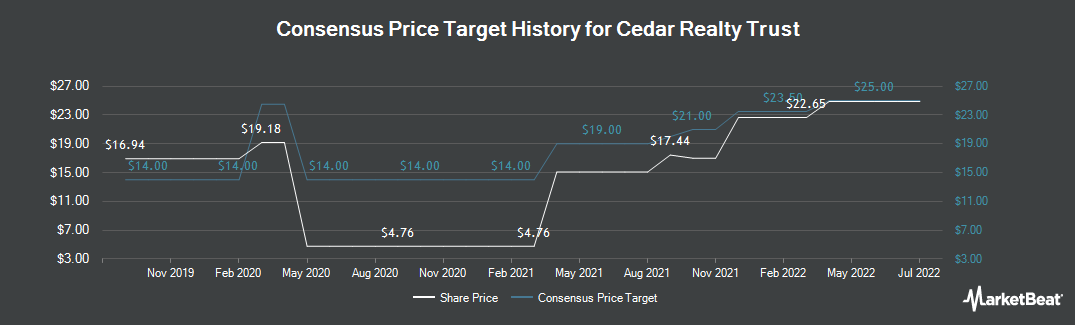 Price Target History for Cedar Realty Trust (NYSE:CDR)