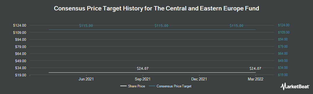 Price Target History for Central Euro Fd (NYSE:CEE)