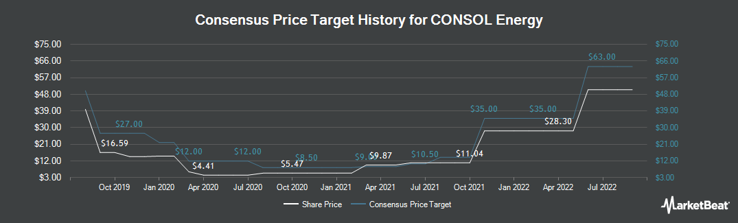Price Target History for Consol Energy (NYSE:CEIX)