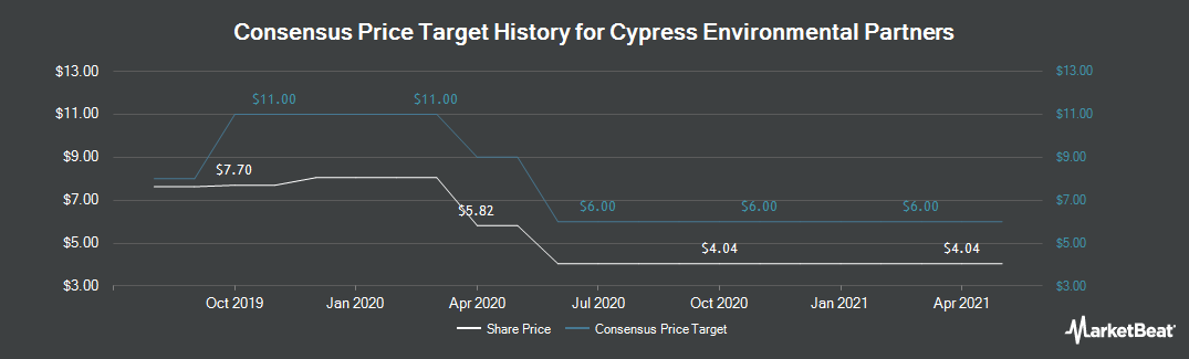 Price Target History for Cypress Energy Partners (NYSE:CELP)