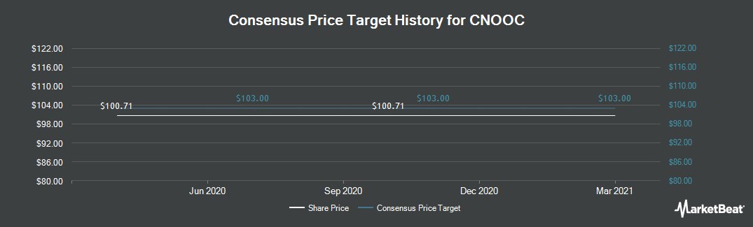 Price Target History for CNOOC (NYSE:CEO)