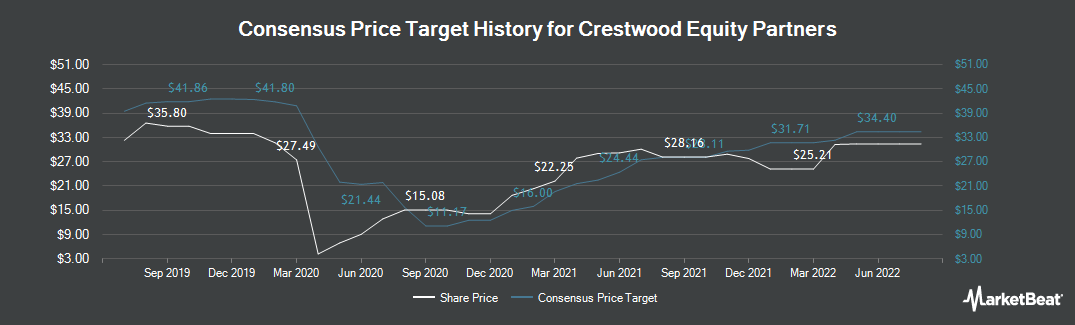 Price Target History for Crestwood Equity Partners (NYSE:CEQP)