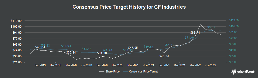 Price Target History for CF Industries (NYSE:CF)