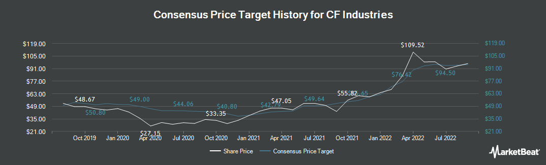 Price Target History for CF Industries Holdings (NYSE:CF)