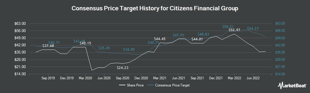 Price Target History for Citizens Financial Group (NYSE:CFG)