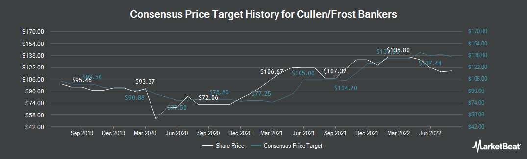 Price Target History for Cullen/Frost Bankers (NYSE:CFR)