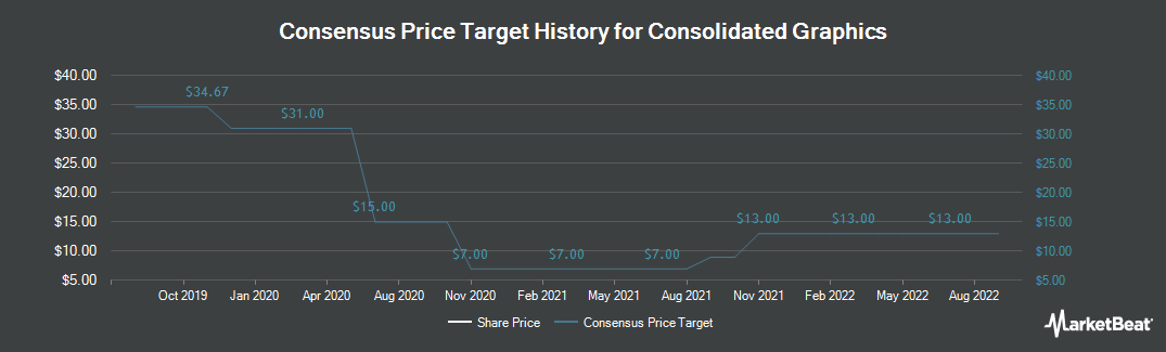 Price Target History for Consolidated Graphics (NYSE:CGX)