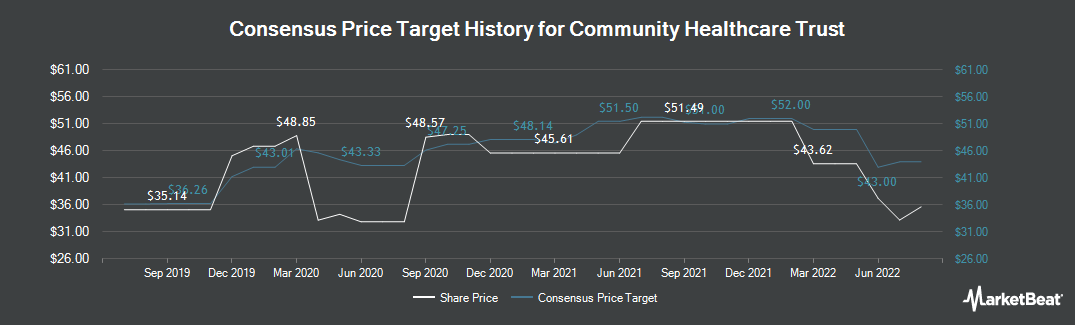 Price Target History for Community Healthcare Trust (NYSE:CHCT)