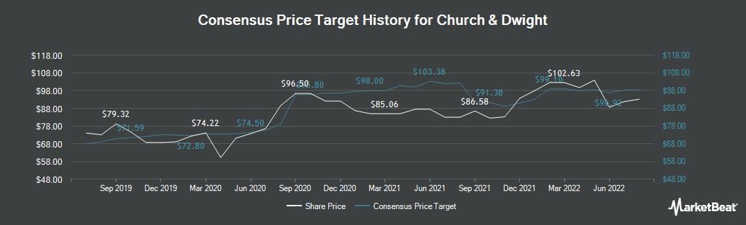 Price Target History for Church & Dwight (NYSE:CHD)