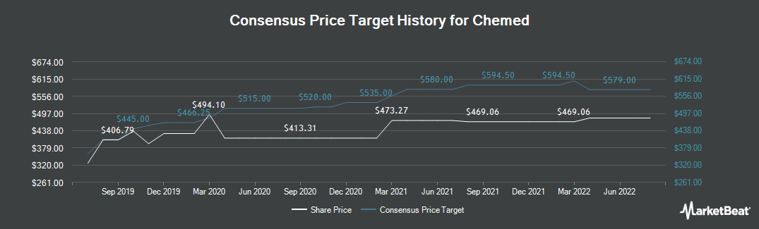 Price Target History for Chemed Corp. (NYSE:CHE)