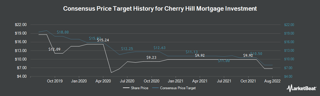 Price Target History for Cherry Hill Mortgage Investment (NYSE:CHMI)