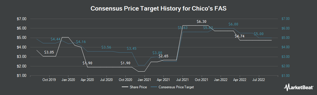 Price Target History for Chico`s FAS (NYSE:CHS)