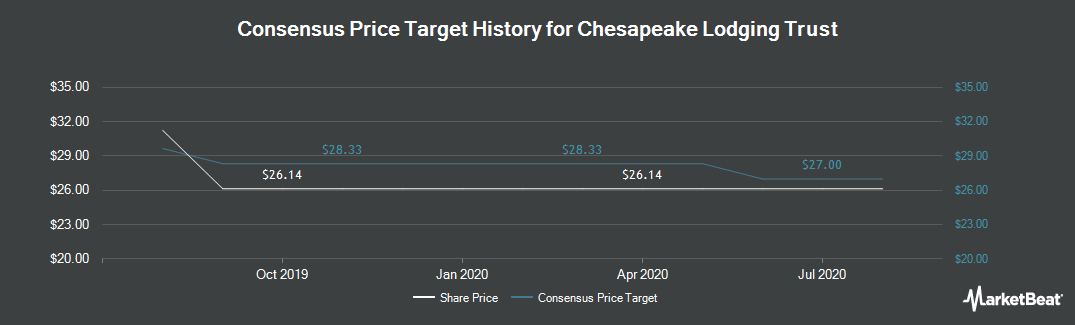 Price Target History for Chesapeake Lodging Trust (NYSE:CHSP)
