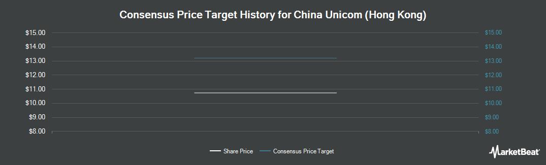Price Target History for China Unicom (Hong Kong) Limited (NYSE:CHU)