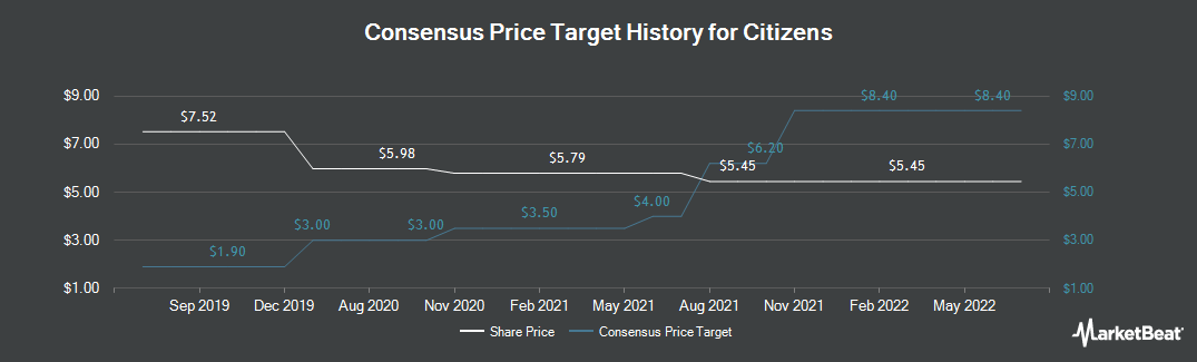 Price Target History for Citizens (NYSE:CIA)