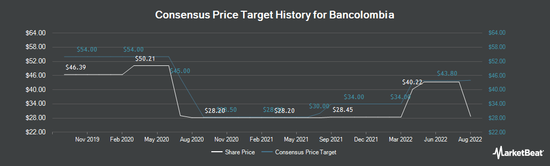 Price Target History for Bancolombia (NYSE:CIB)