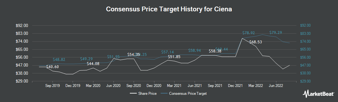 Price Target History for Ciena Corporation (NYSE:CIEN)