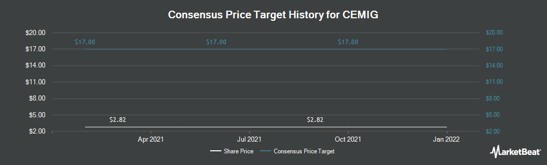 Price Target History for Comp En De Mn Cemig ADS (NYSE:CIG)