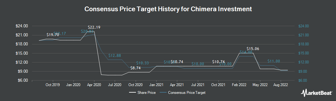 Price Target History for Chimera Investment (NYSE:CIM)