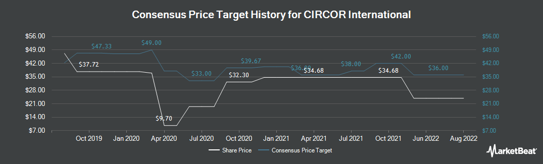 Price Target History for CIRCOR International (NYSE:CIR)