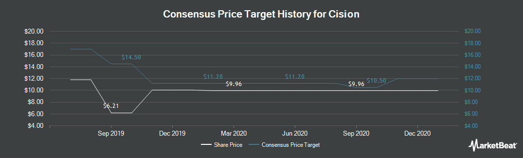 Price Target History for Cision (NYSE:CISN)