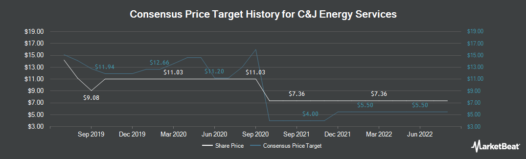 Price Target History for C&J Energy Services (NYSE:CJ)