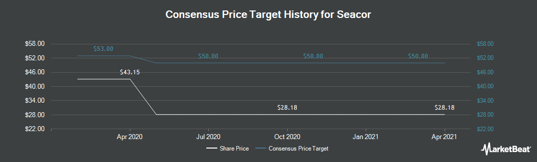 Price Target History for Seacor (NYSE:CKH)