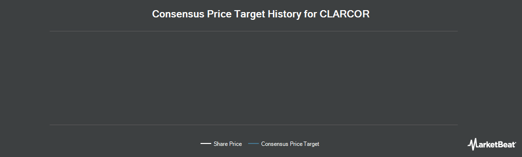 Price Target History for CLARCOR (NYSE:CLC)