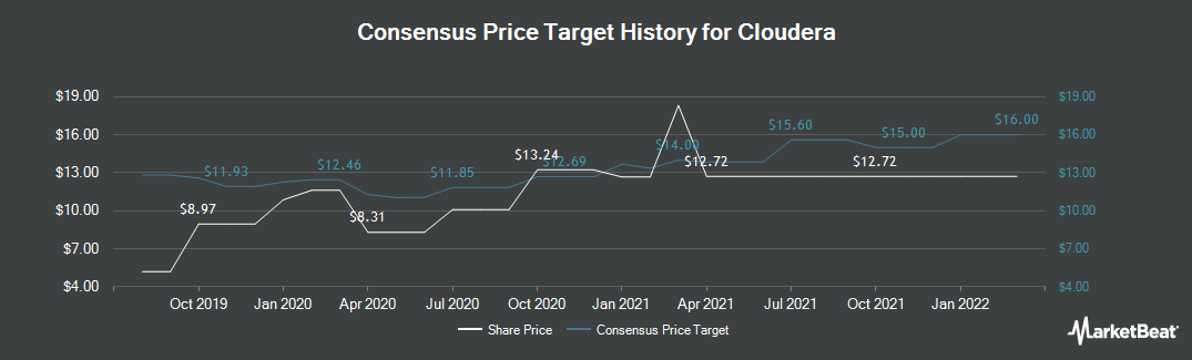Price Target History for Cloudera (NYSE:CLDR)
