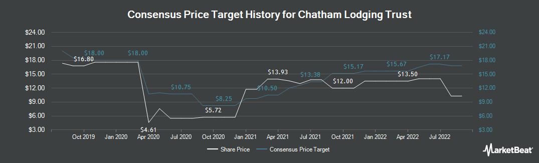 Price Target History for Chatham Lodging Trust (NYSE:CLDT)