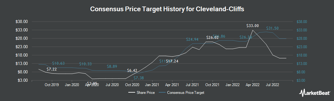 Price Target History for Cliffs Natural Resources (NYSE:CLF)