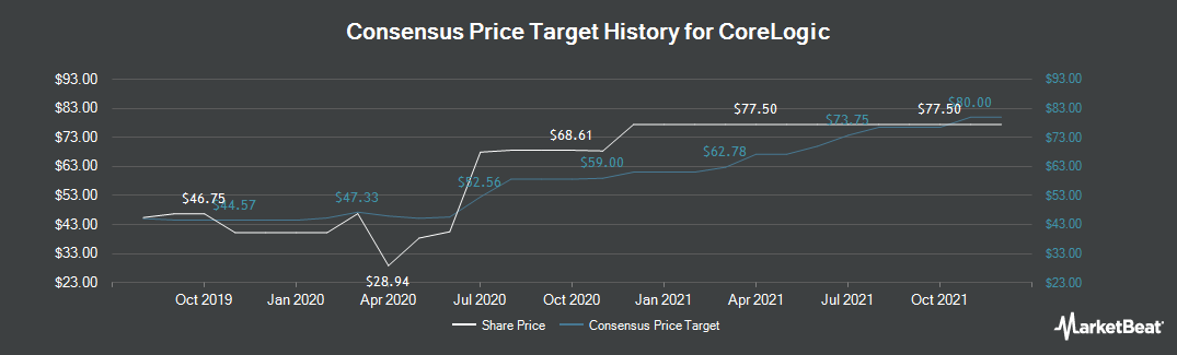 Price Target History for Corelogic (NYSE:CLGX)